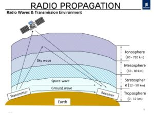 ko-radio-propagation-basic-overview-10-9-638